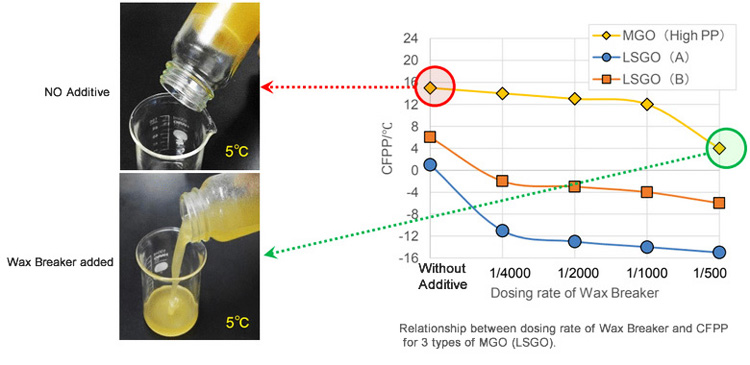 Relationship between dosing rate of Wax Breaker and CFPP  for 3 types of MGO (LSGO).