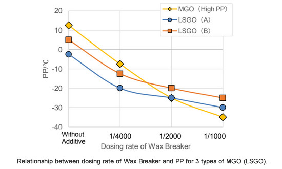 Relationship between dosing rate of Wax Breaker and PP for 3 types of MGO (LSGO).